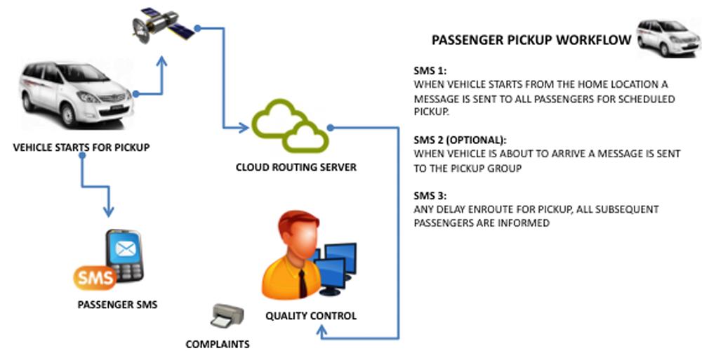 Employee Transportation System | GeoRoster » GeoRadius